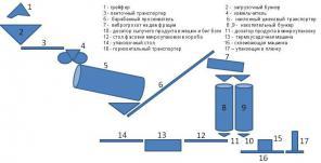Минизавод производства сыпучих удобрений из сапропеля