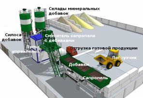Минизавод производства 2-, 3-, 4-х компонентных почвосмесей и удобрени