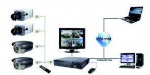 Видеонаблюдение. Установка, техническое обслуживание