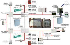 Установка и обслуживание пожарной сигнализации
