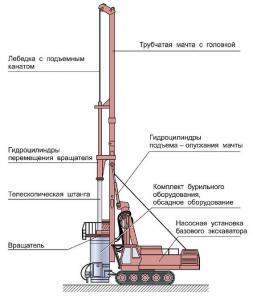Рооторная добыча полезных ископаемых через скважины