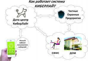 Электрика и Умный дом, видеонаблюдение