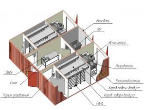 Предлагаем модульные цеха копчения, сушки и вялки рыбы.