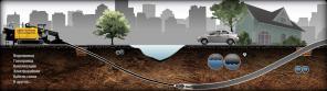 Монтаж водопровода, канализации, газопровода методом ГНБ
