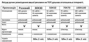 Реклама на сайтах Украины